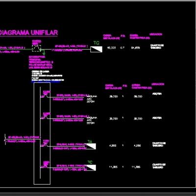 Elaboración de diagramas unifilares