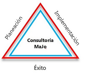 Consultoría Majo