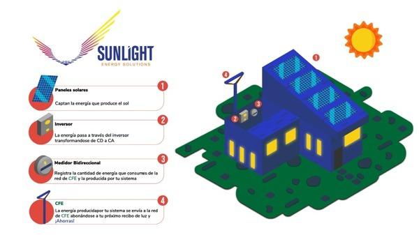 como-funcionan-los-paneles-solares-698254