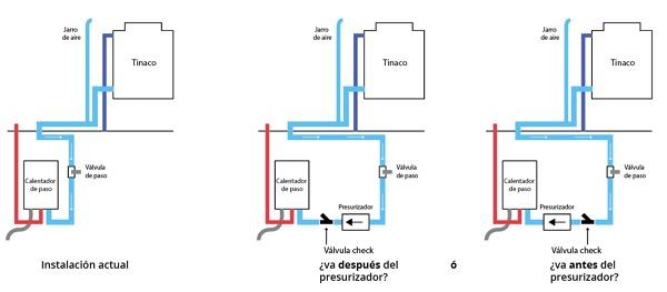 ¿Válvula check (o de retención) va antes o después del presurizador.?